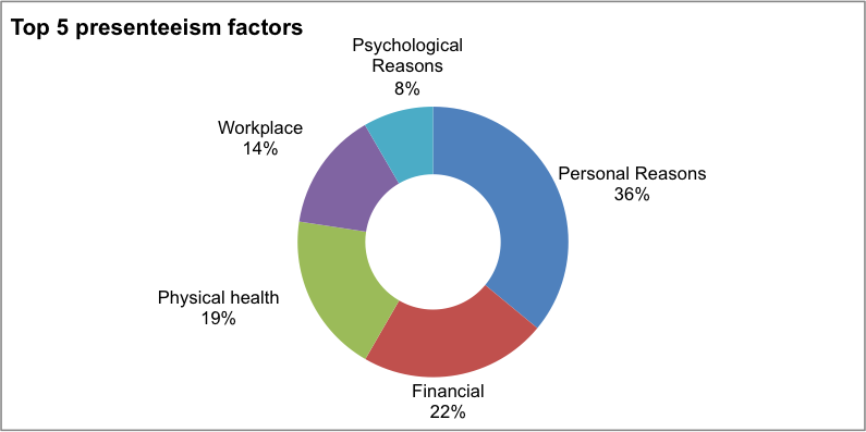 Employers financial wellness